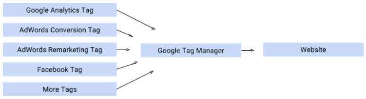 Example of tags that can be used in Google Tag Manager.