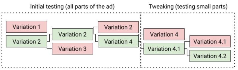 Example of ad testing structure in Google Ads.