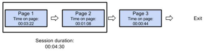 Example of how session duration works in Google Analytics.