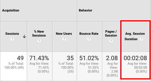 Screenshot of session duration in Google Analytics.