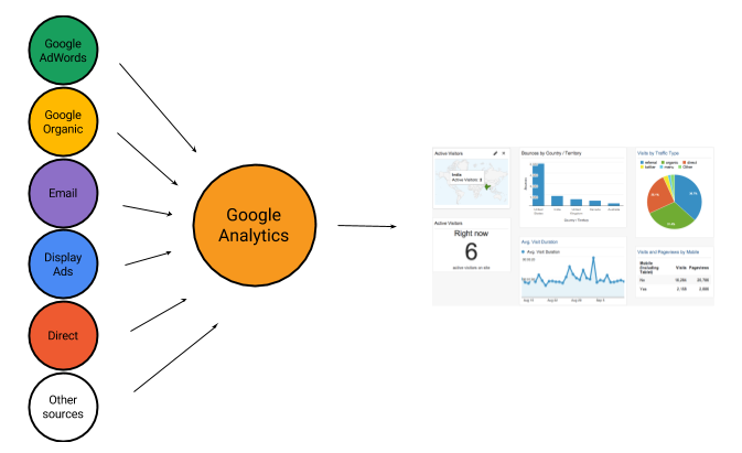Example of the process of Google Analytics.