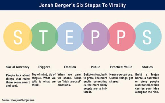 Jonah Bergers six stepps to virality.
