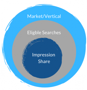 Explanation of impression share in Google Ads.