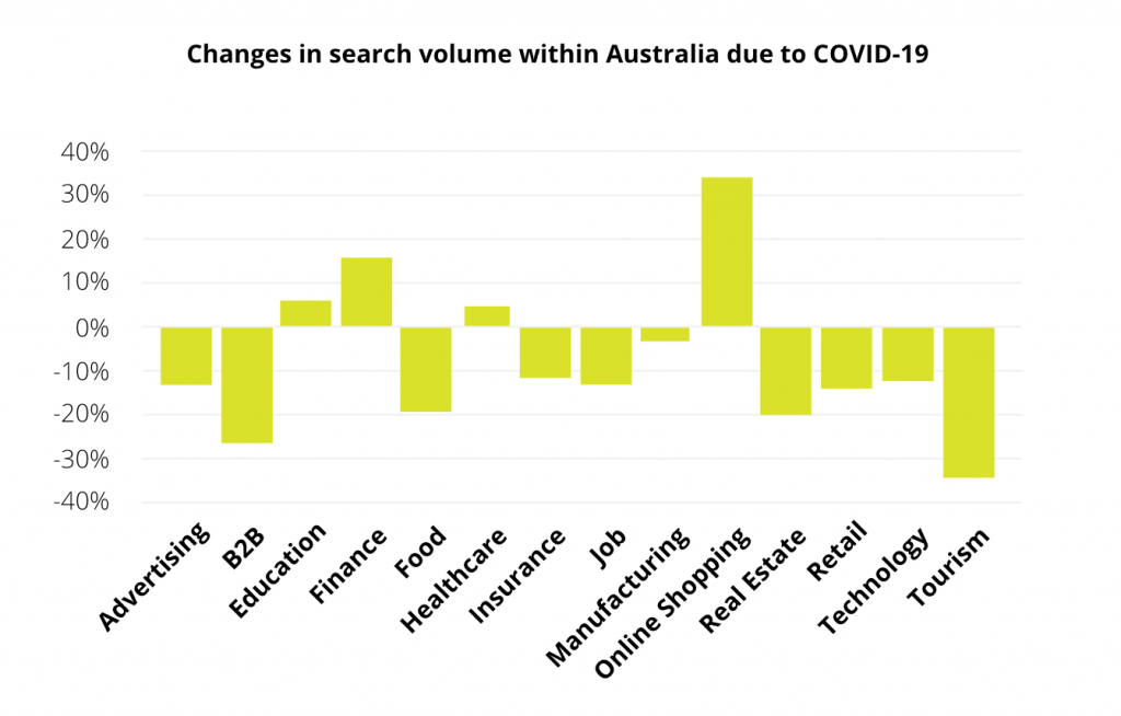 Graph that shows the changes in Google search volume traffic in Australia due to the COVID-19 coronavirus.