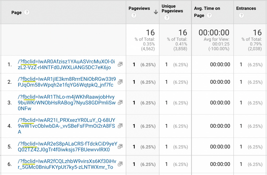 Screenshot of page report in Google Analytics that shows FBCLID in URL.